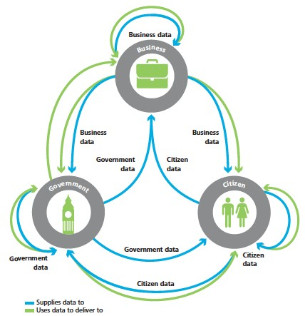 Open data ecosystem from Deloitte (Deloitte, 2012)
