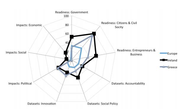 Radar Chart (Ireland, Greece, Europe) of scaled sub-component scores (Davies, 2013)