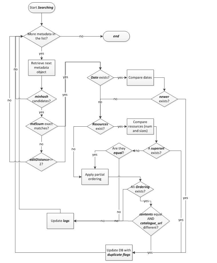 Flow chart for the searching phase of the de-duplication process